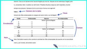Ejemplo de una tabla en formato APA